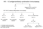 Figure 1: Recommended Laboratory HIV Testing Algorithm for Serum or Plasma Specimens[5]